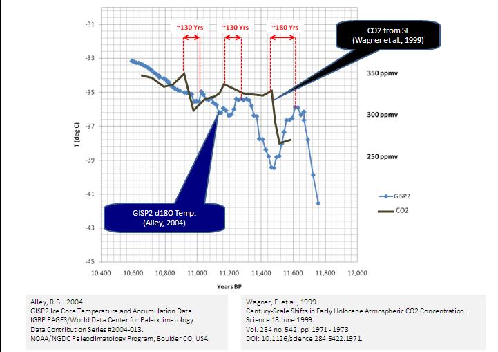 relativní datování ledových jader datování aplikací, jako jsou filtry triků