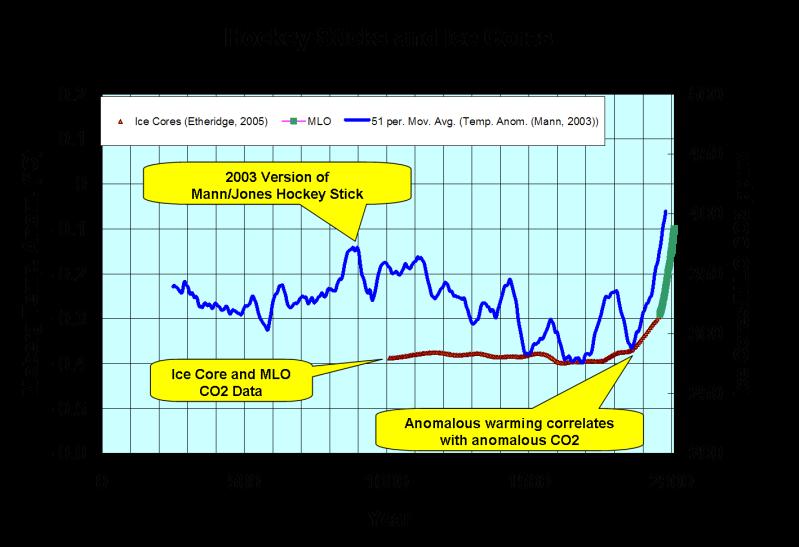 datování grónských ledových jader zdarma online jihoindický dohazování